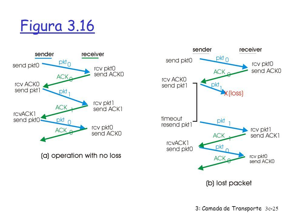 3: Camada de Transporte3c-25 Figura 3.16