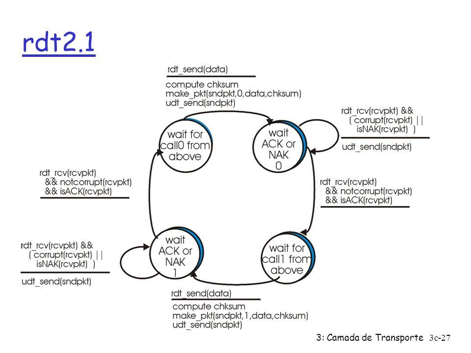 3: Camada de Transporte3c-27 rdt2.1
