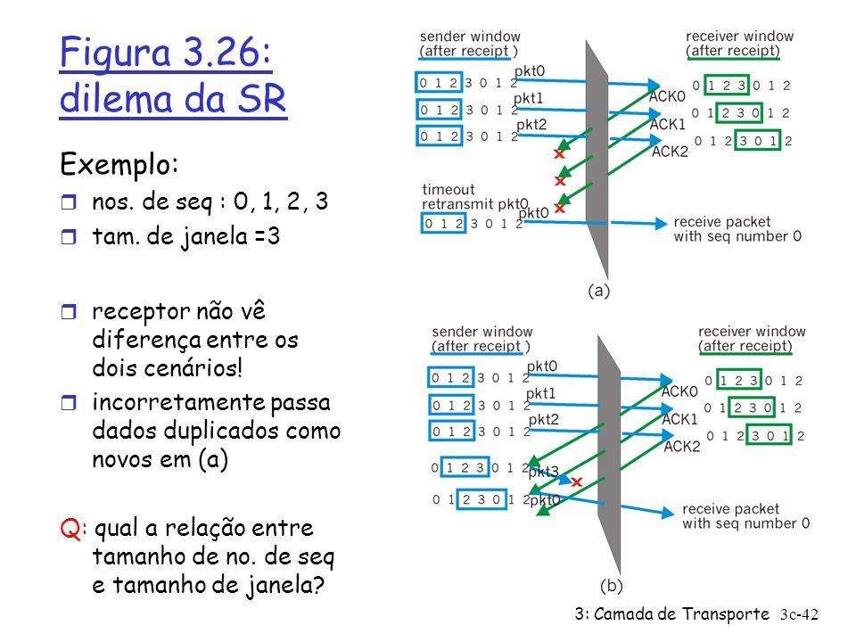 3: Camada de Transporte3c-42 Figura 3.26: dilema da SR Exemplo: r nos. de seq : 0, 1, 2, 3 r tam. de janela =3 r receptor não vê diferença entre os do