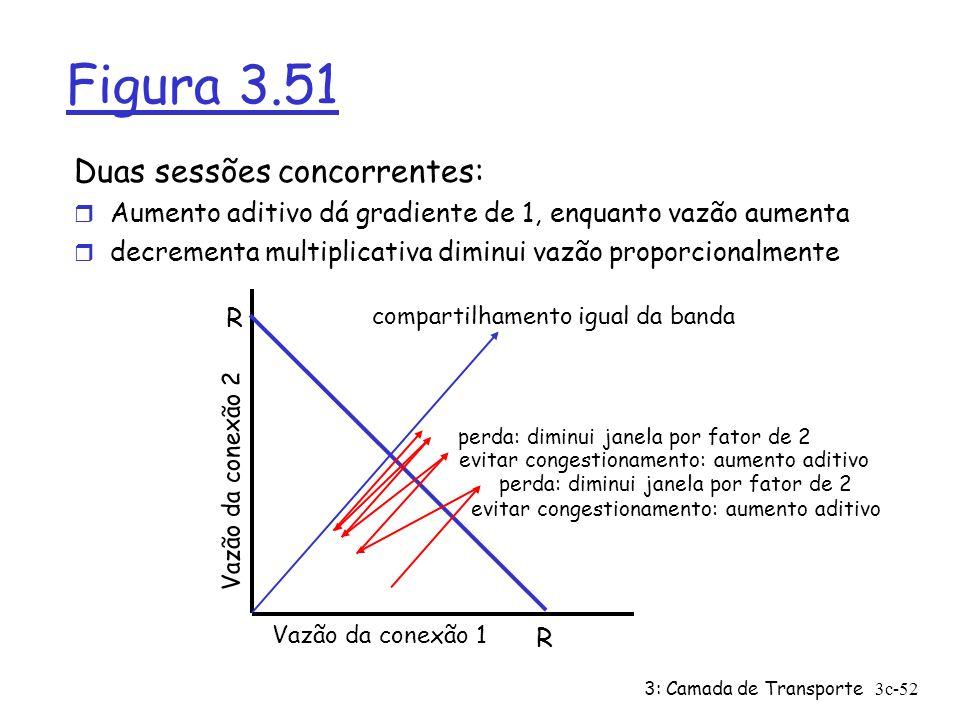 3: Camada de Transporte3c-52 Figura 3.51 Duas sessões concorrentes: r Aumento aditivo dá gradiente de 1, enquanto vazão aumenta r decrementa multiplic