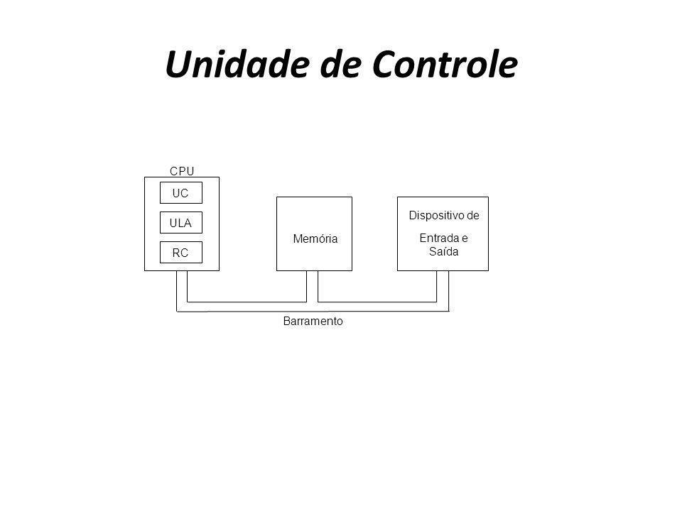 Unidade de Controle Barramento CPU UC ULA RC Dispositivo de Entrada e Saída Memória