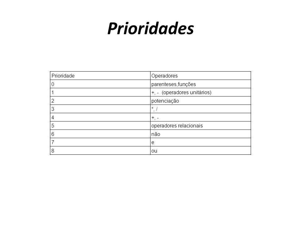 Prioridades PrioridadeOperadores 0parenteses,funções 1+, - (operadores unitários) 2potenciação 3*, / 4+, - 5operadores relacionais 6não 7e 8ou