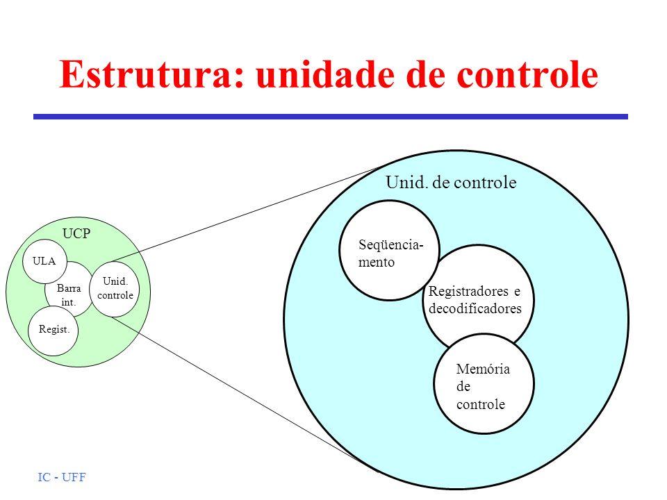IC - UFF Estrutura: unidade de controle UCP Memória de controle Registradores e decodificadores Seqüencia- mento Unid.