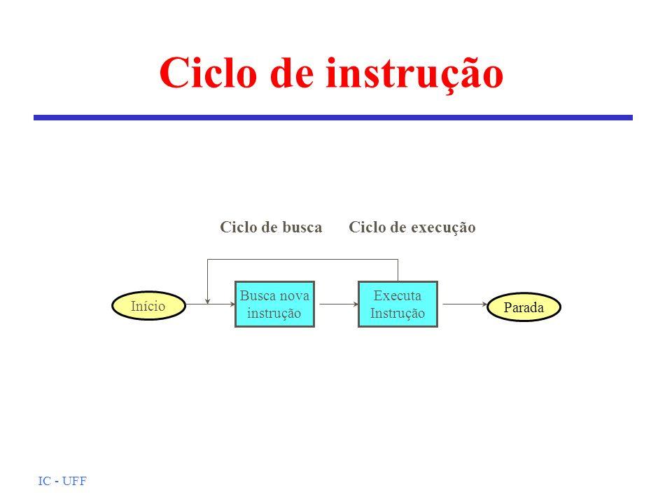 IC - UFF Ciclo de instrução Início Parada Busca nova instrução Executa Instrução Ciclo de buscaCiclo de execução