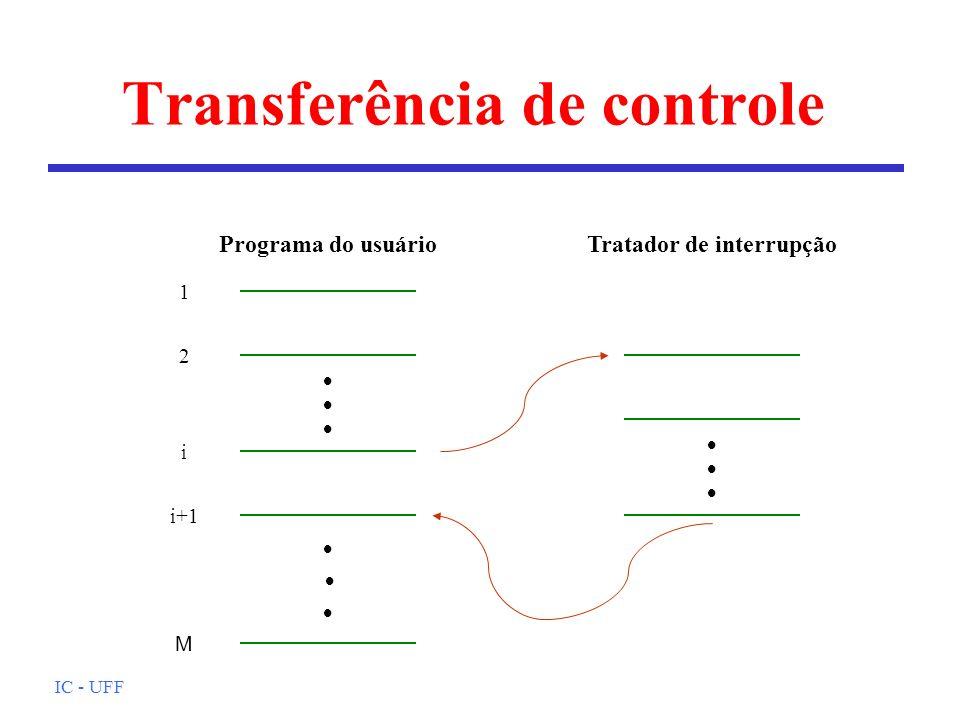 IC - UFF Transferência de controle 1 2 i i+1 Programa do usuário M Tratador de interrupção
