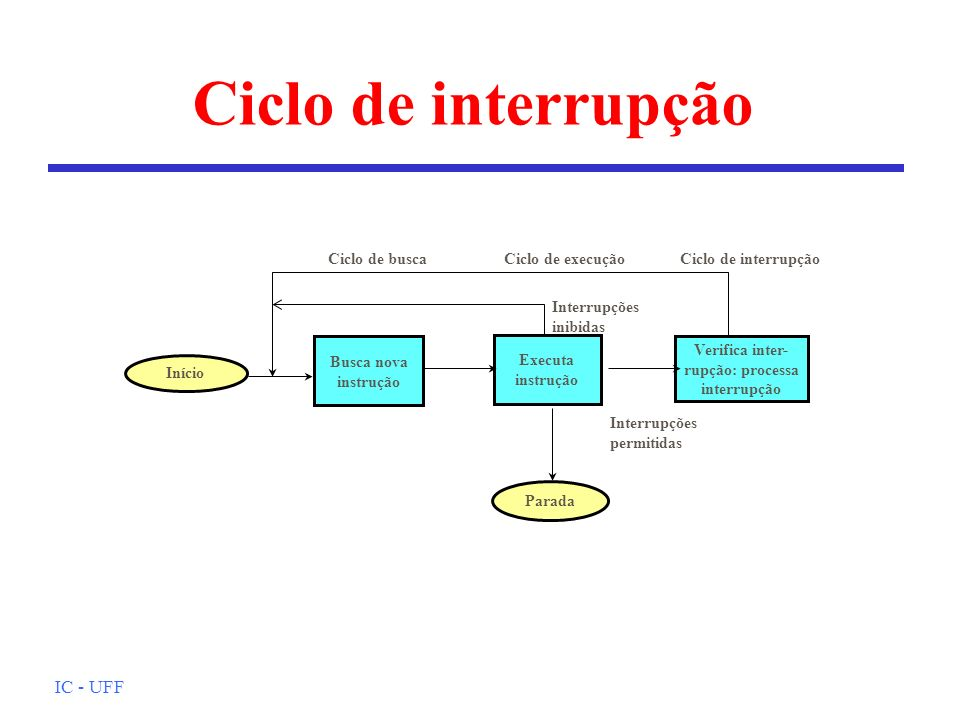 IC - UFF Início Parada Busca nova instrução Executa instrução Verifica inter- rupção: processa interrupção Ciclo de buscaCiclo de execuçãoCiclo de interrupção Interrupções inibidas Interrupções permitidas Ciclo de interrupção