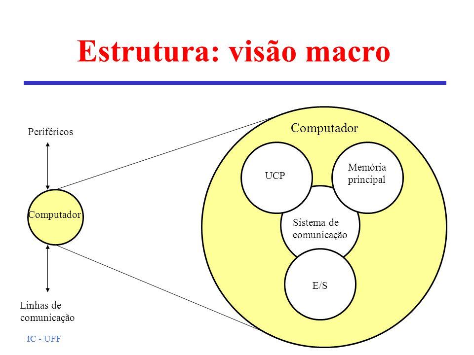 IC - UFF Estrutura: visão macro Computador Memória principal E/S Sistema de comunicação Periféricos Linhas de comunicação UCP Computador