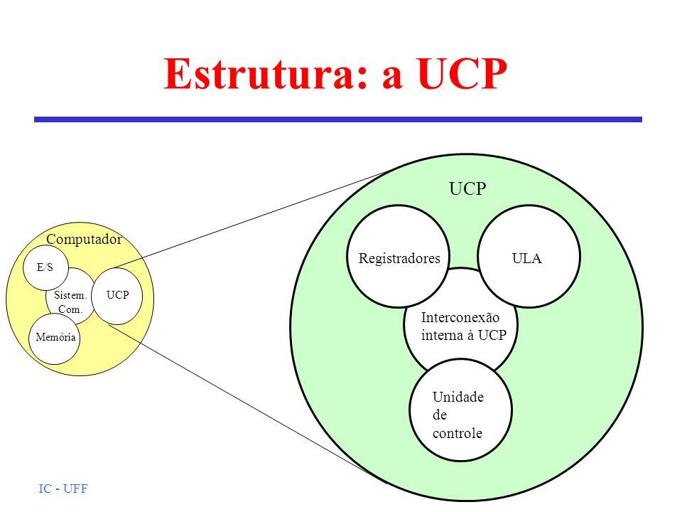 IC - UFF Estrutura: a UCP Computador ULA Unidade de controle Interconexão interna à UCP Registradores UCP E/S Memória Sistem.