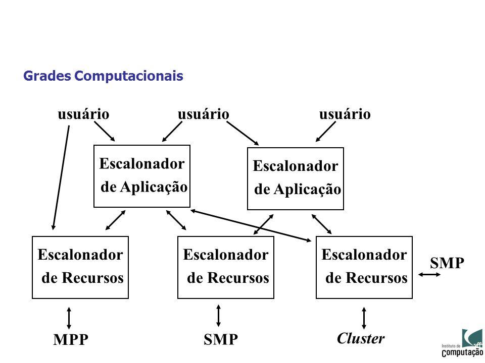 Grades Computacionais Escalonador de Aplicação Escalonador de Aplicação Escalonador de Recursos Escalonador de Recursos Escalonador de Recursos usuári