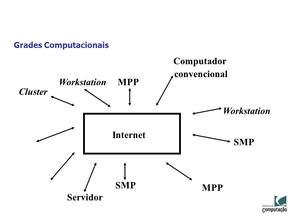 Grades Computacionais Cluster Workstation Internet MPP SMP Computador convencional Servidor Workstation