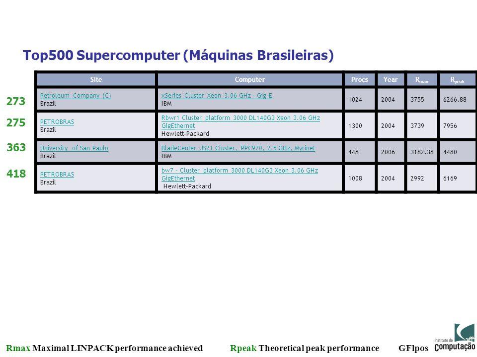 Top500 Supercomputer (Máquinas Brasileiras) SiteComputerProcsYearR max R peak PPetroleum Company (C) Brazil xSeries Cluster Xeon 3.06 GHz – Gig-E xSer