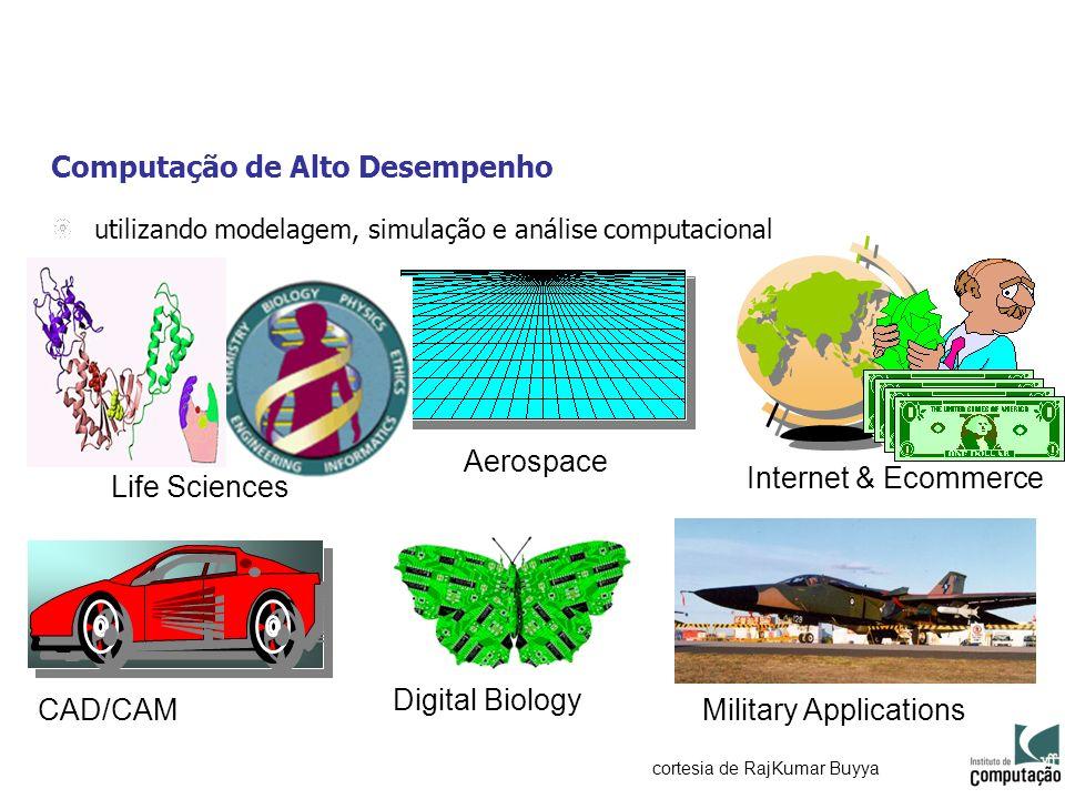 Computação de Alto Desempenho utilizando modelagem, simulação e análise computacional CAD/CAM Aerospace Digital Biology Military Applications cortesia