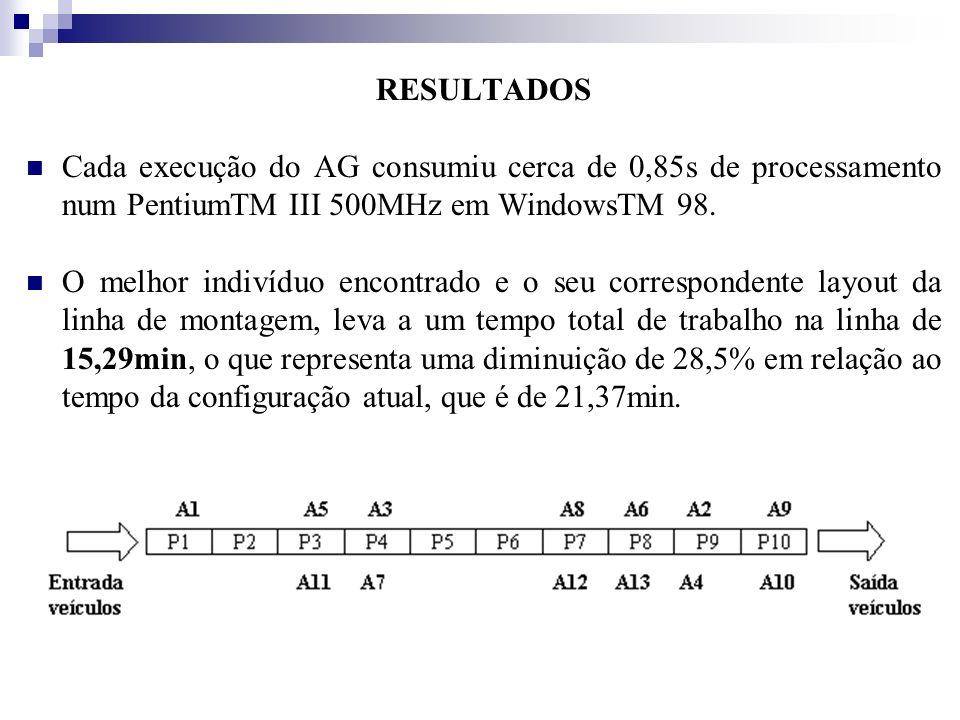 RESULTADOS Cada execução do AG consumiu cerca de 0,85s de processamento num PentiumTM III 500MHz em WindowsTM 98. O melhor indivíduo encontrado e o se