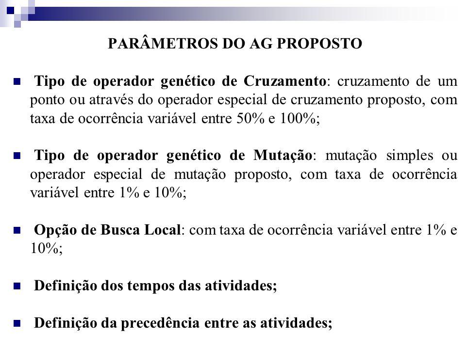 PARÂMETROS DO AG PROPOSTO Tipo de operador genético de Cruzamento: cruzamento de um ponto ou através do operador especial de cruzamento proposto, com