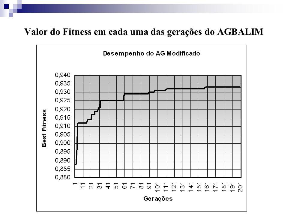 Valor do Fitness em cada uma das gerações do AGBALIM