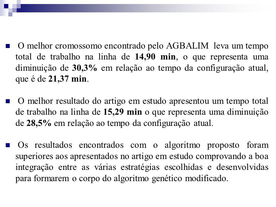 O melhor cromossomo encontrado pelo AGBALIM leva um tempo total de trabalho na linha de 14,90 min, o que representa uma diminuição de 30,3% em relação