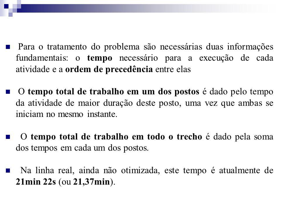 Para o tratamento do problema são necessárias duas informações fundamentais: o tempo necessário para a execução de cada atividade e a ordem de precedê
