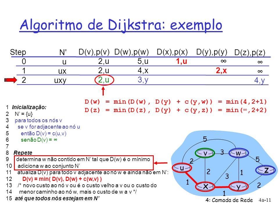 4: Camada de Rede 4a-11 Algoritmo de Dijkstra: exemplo Step 0 1 2 N' u ux uxy D(v),p(v) 2,u D(w),p(w) 5,u 4,x 3,y D(x),p(x) 1,u D(y),p(y) 2,x D(z),p(z