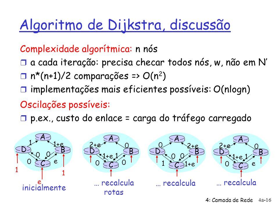 4: Camada de Rede 4a-16 Algoritmo de Dijkstra, discussão Complexidade algorítmica: n nós r a cada iteração: precisa checar todos nós, w, não em N r n*