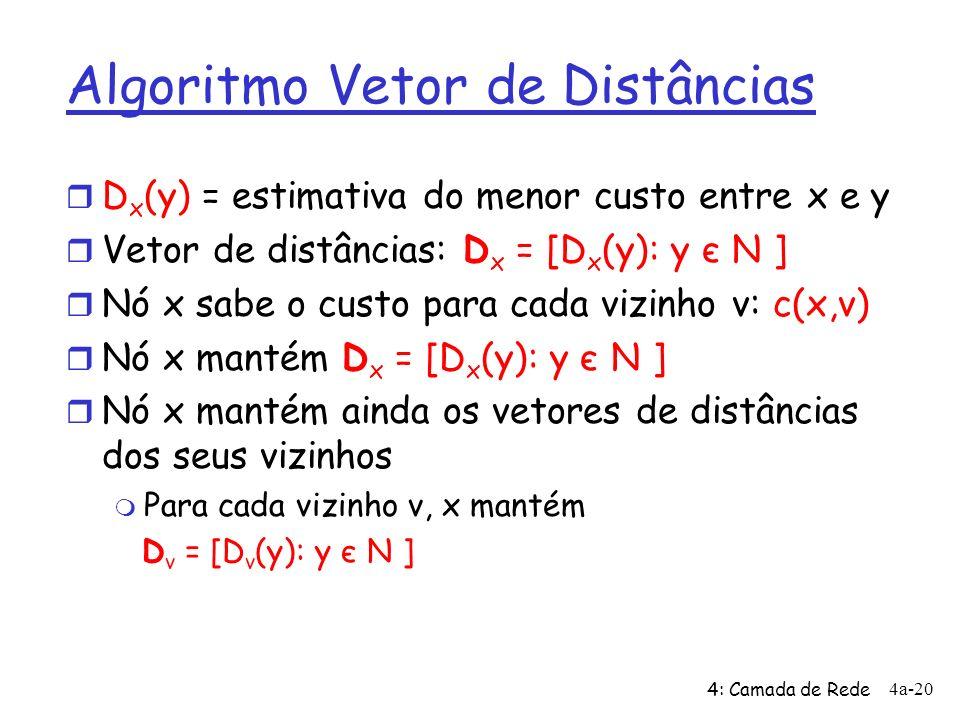 4: Camada de Rede 4a-20 Algoritmo Vetor de Distâncias r D x (y) = estimativa do menor custo entre x e y r Vetor de distâncias: D x = [D x (y): y є N ]
