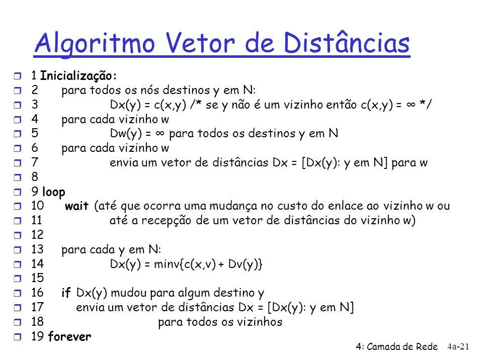 4: Camada de Rede 4a-21 Algoritmo Vetor de Distâncias r 1 Inicialização: r 2 para todos os nós destinos y em N: r 3 Dx(y) = c(x,y) /* se y não é um vi