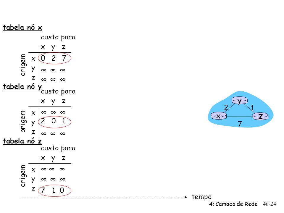 4: Camada de Rede 4a-24 x y z x y z 0 2 7 origem custo para origem x y z x y z custo para x y z x y z 7 10 custo para 2 0 1 tempo x z 1 2 7 y tabela n