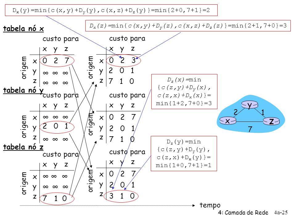 4: Camada de Rede 4a-25 x y z x y z 0 2 7 origem custo para origem x y z x y z 0 2 3 origem custo para x y z x y z custo para x y z x y z 0 2 7 origem