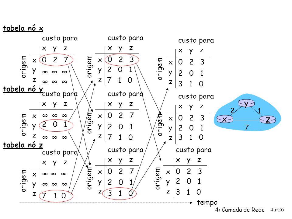 4: Camada de Rede 4a-26 x y z x y z 0 2 7 origem custo para origem x y z x y z 0 2 3 origem custo para x y z x y z 0 2 3 origem custo para x y z x y z