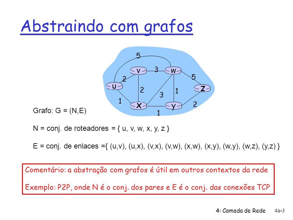 4: Camada de Rede 4a-14 Algoritmo de Dijkstra: exemplo Step 0 1 2 3 4 5 N u ux uxy uxyv uxyvw uxyvwz D(v),p(v) 2,u D(w),p(w) 5,u 4,x 3,y D(x),p(x) 1,u D(y),p(y) 2,x D(z),p(z) 4,y u y x wv z 2 2 1 3 1 1 2 5 3 5 1 Inicialização: 2 N = {u} 3 para todos os nós v 4 se v for adjacente ao nó u 5 então D(v) = c(u,v) 6 senão D(v) = 7 8 Repete 9 determina w não contido em N tal que D(w) é o mínimo 10 adiciona w ao conjunto N 11 atualiza D(v) para todo v adjacente ao nó w e ainda não em N: 12 D(v) = min( D(v), D(w) + c(w,v) ) 13 /* novo custo ao nó v ou é o custo velho a v ou o custo do 14 menor caminho ao nó w, mais o custo de w a v */ 15 até que todos nós estejam em N Não tem mais vizinhos!