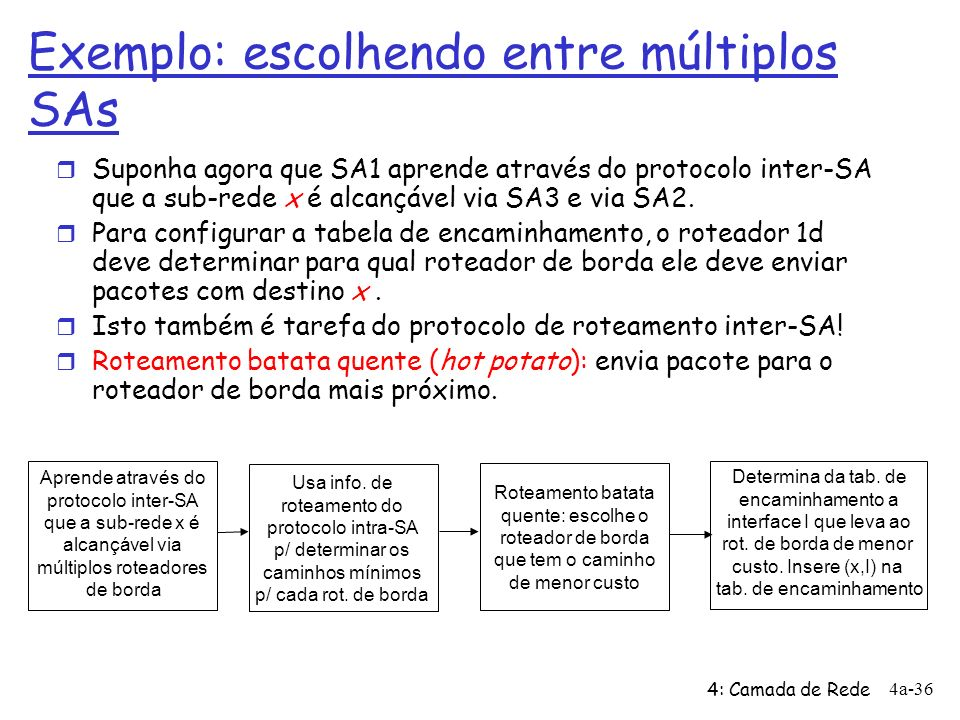 4: Camada de Rede 4a-36 Aprende através do protocolo inter-SA que a sub-rede x é alcançável via múltiplos roteadores de borda Usa info. de roteamento