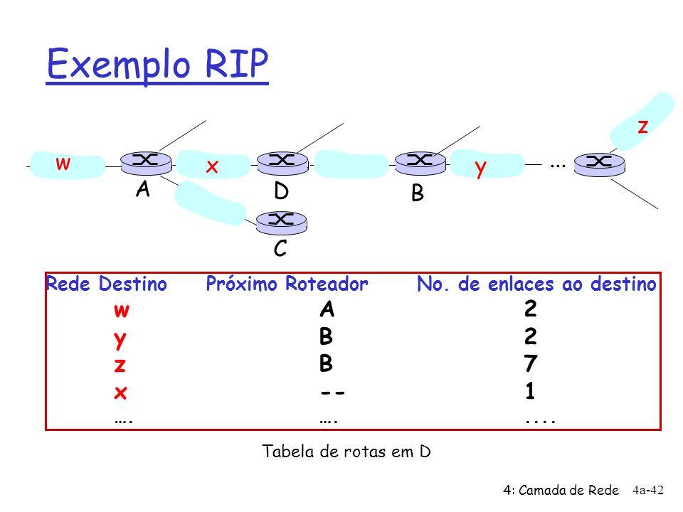 4: Camada de Rede 4a-42 Exemplo RIP Rede Destino Próximo Roteador No. de enlaces ao destino wA2 yB2 zB7 x--1 ….…..... w xy z A C D B Tabela de rotas e