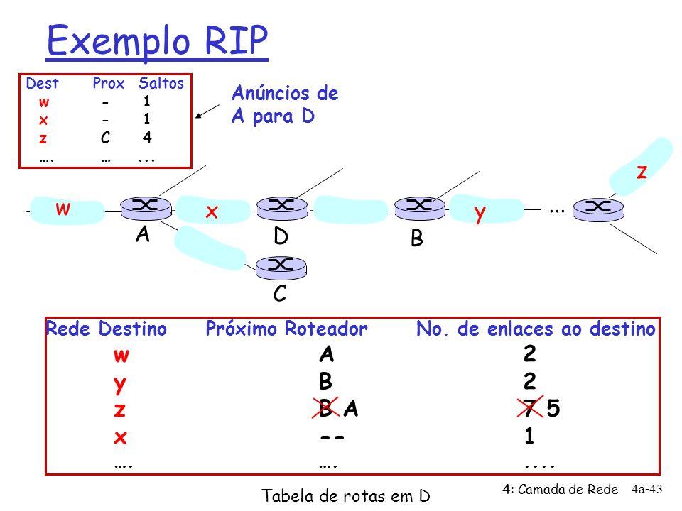 4: Camada de Rede 4a-43 Exemplo RIP Rede Destino Próximo Roteador No. de enlaces ao destino wA2 yB2 zB A7 5 x--1 ….…..... w xy z A C D B Tabela de rot