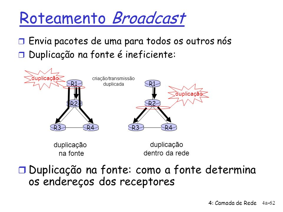 4: Camada de Rede 4a-62 R1 R2 R3R4 duplicação na fonte R1 R2 R3R4 duplicação dentro da rede criação/transmissão duplicada duplicação Roteamento Broadc