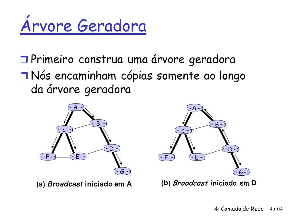 4: Camada de Rede 4a-64 A B G D E c F A B G D E c F (a) Broadcast iniciado em A (b) Broadcast iniciado em D Árvore Geradora r Primeiro construa uma ár