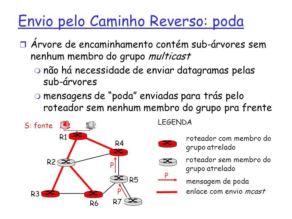 Envio pelo Caminho Reverso: poda r Árvore de encaminhamento contém sub-árvores sem nenhum membro do grupo multicast m não há necessidade de enviar dat