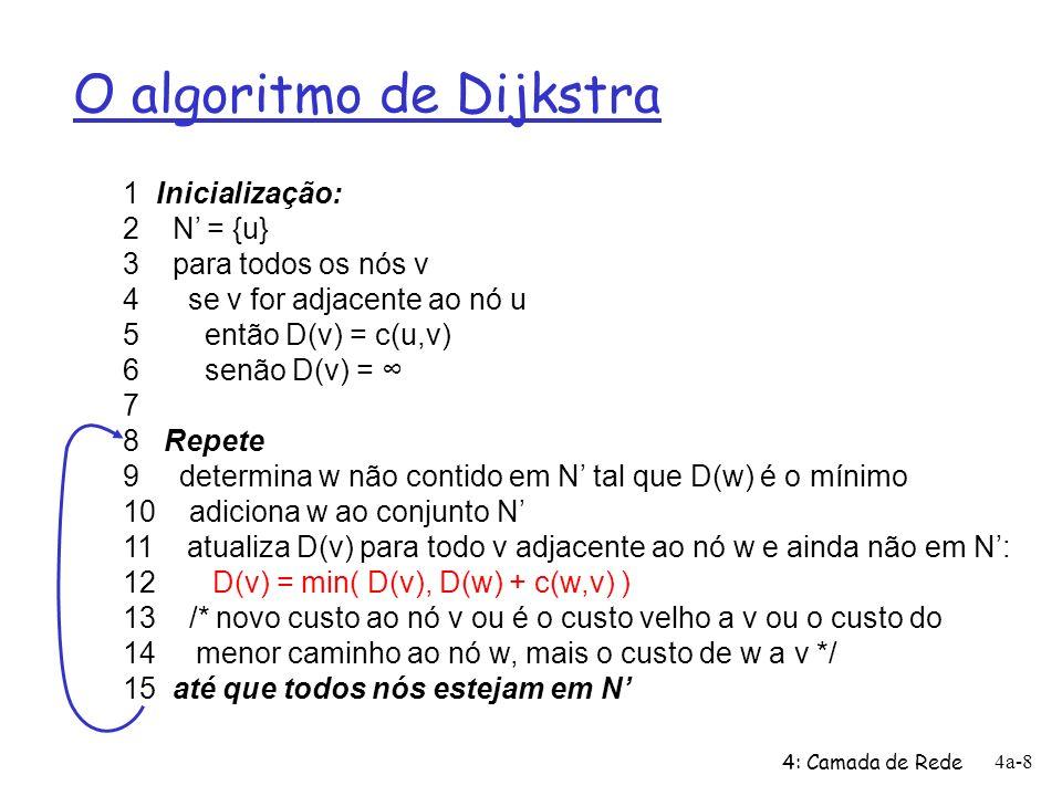 4: Camada de Rede 4a-8 O algoritmo de Dijkstra 1 Inicialização: 2 N = {u} 3 para todos os nós v 4 se v for adjacente ao nó u 5 então D(v) = c(u,v) 6 s