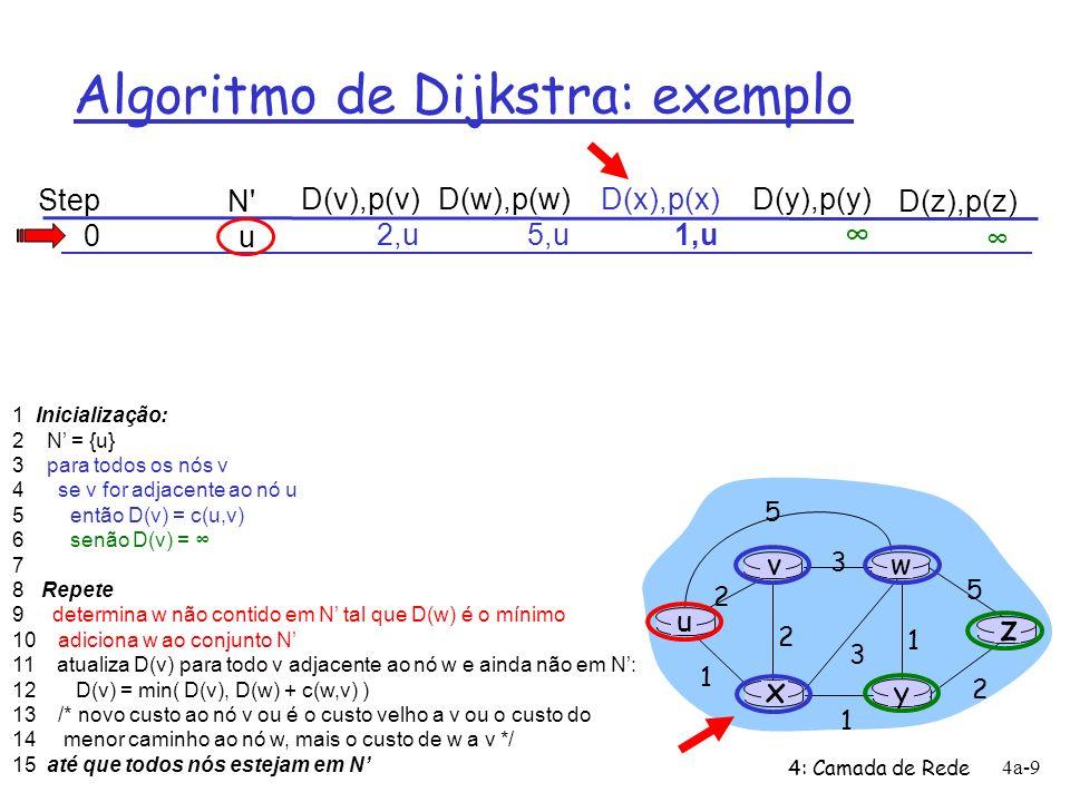 4: Camada de Rede 4a-10 Algoritmo de Dijkstra: exemplo Step 0 1 N u ux D(v),p(v) 2,u D(w),p(w) 5,u 4,x D(x),p(x) 1,u D(y),p(y) 2,x D(z),p(z) u y x wv z 2 2 1 3 1 1 2 5 3 5 1 Inicialização: 2 N = {u} 3 para todos os nós v 4 se v for adjacente ao nó u 5 então D(v) = c(u,v) 6 senão D(v) = 7 8 Repete 9 determina w não contido em N tal que D(w) é o mínimo 10 adiciona w ao conjunto N 11 atualiza D(v) para todo v adjacente ao nó w e ainda não em N: 12 D(v) = min( D(v), D(w) + c(w,v) ) 13 /* novo custo ao nó v ou é o custo velho a v ou o custo do 14 menor caminho ao nó w, mais o custo de w a v */ 15 até que todos nós estejam em N D(v) = min(D(v), D(x) + c(x,v)) = min(2,1+2) D(w) = min(D(w), D(x) + c(x,w)) = min(5,1+3) D(y) = min(D(y), D(x) + c(x,y)) = min(,1+1)