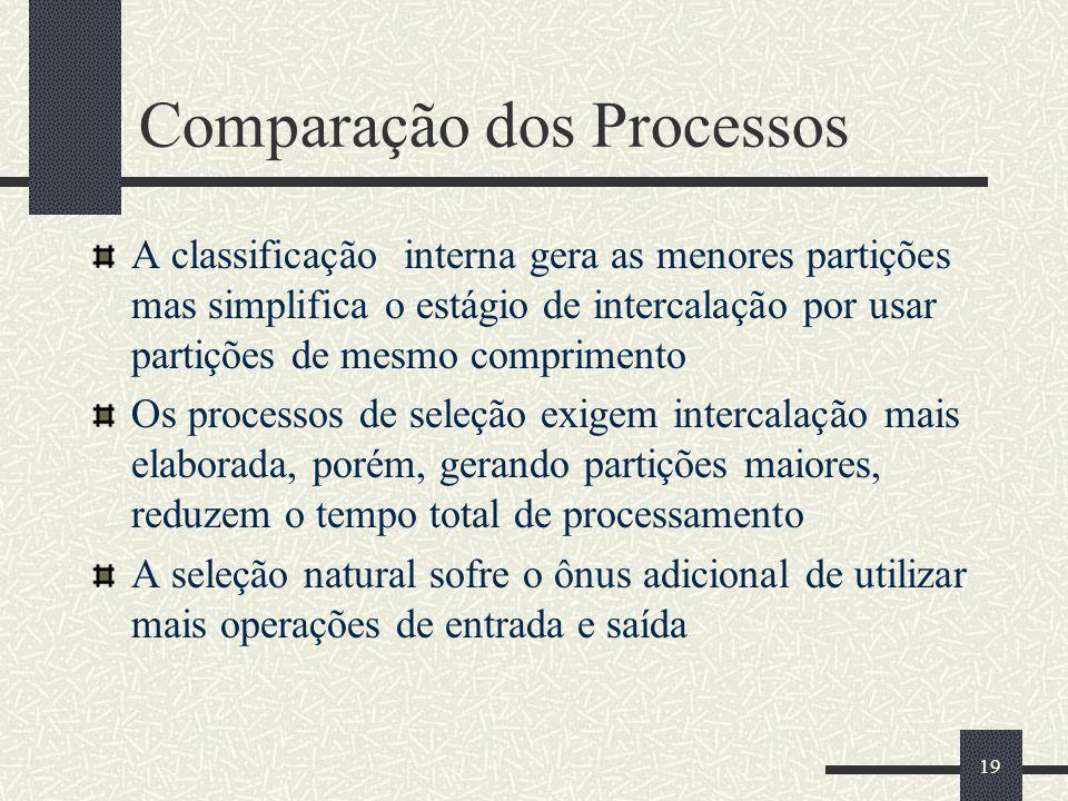 19 Comparação dos Processos A classificação interna gera as menores partições mas simplifica o estágio de intercalação por usar partições de mesmo com