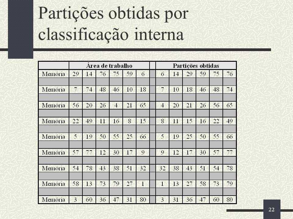 22 Partições obtidas por classificação interna