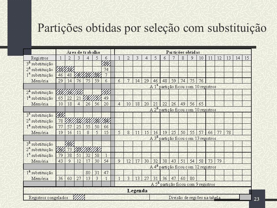 23 Partições obtidas por seleção com substituição