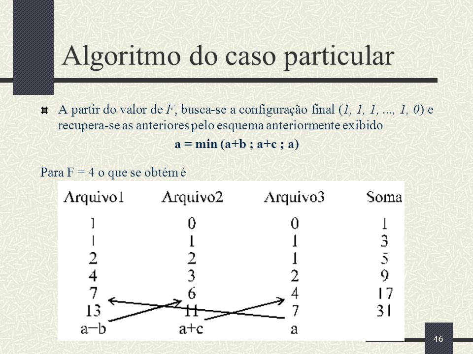 46 Algoritmo do caso particular A partir do valor de F, busca-se a configuração final (1, 1, 1,..., 1, 0) e recupera-se as anteriores pelo esquema anteriormente exibido a = min (a+b ; a+c ; a) Para F = 4 o que se obtém é