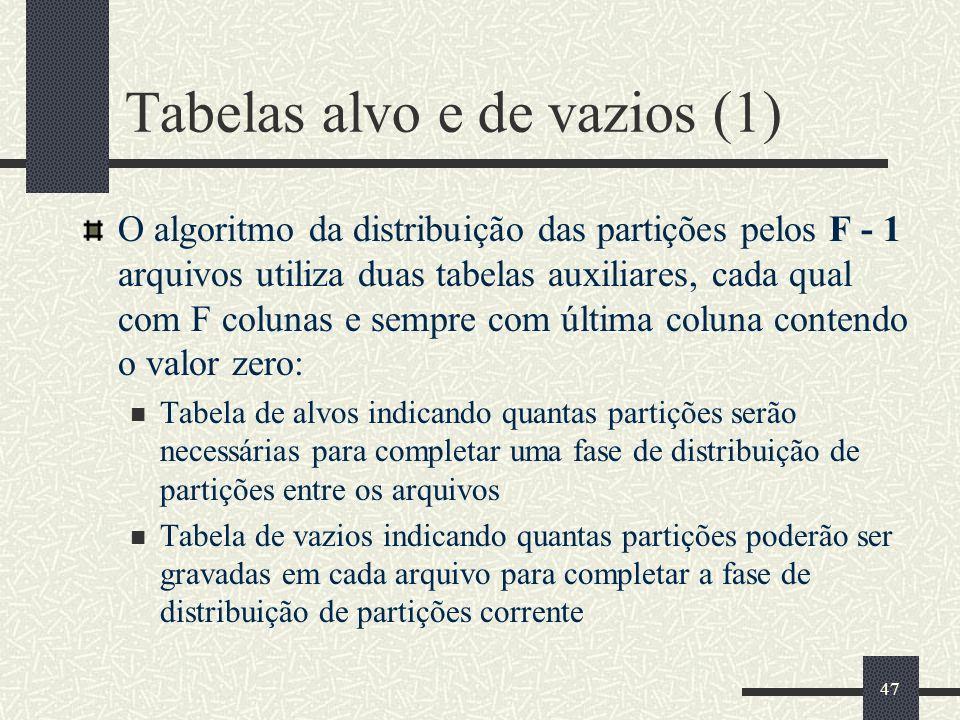 47 Tabelas alvo e de vazios (1) O algoritmo da distribuição das partições pelos F - 1 arquivos utiliza duas tabelas auxiliares, cada qual com F colunas e sempre com última coluna contendo o valor zero: Tabela de alvos indicando quantas partições serão necessárias para completar uma fase de distribuição de partições entre os arquivos Tabela de vazios indicando quantas partições poderão ser gravadas em cada arquivo para completar a fase de distribuição de partições corrente