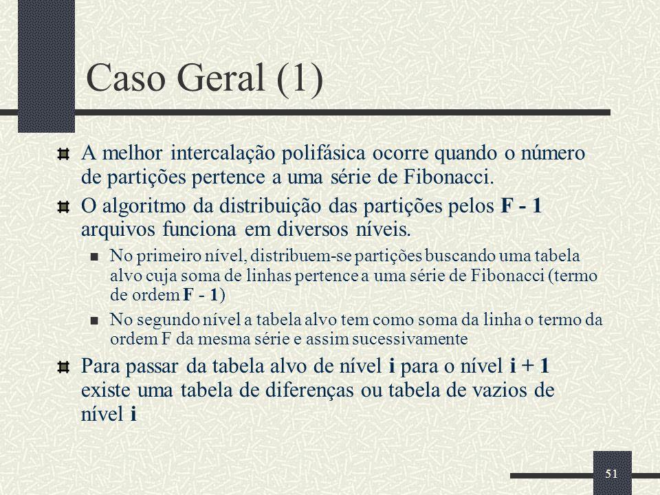51 Caso Geral (1) A melhor intercalação polifásica ocorre quando o número de partições pertence a uma série de Fibonacci. O algoritmo da distribuição