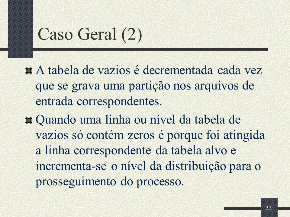 52 Caso Geral (2) A tabela de vazios é decrementada cada vez que se grava uma partição nos arquivos de entrada correspondentes. Quando uma linha ou ní