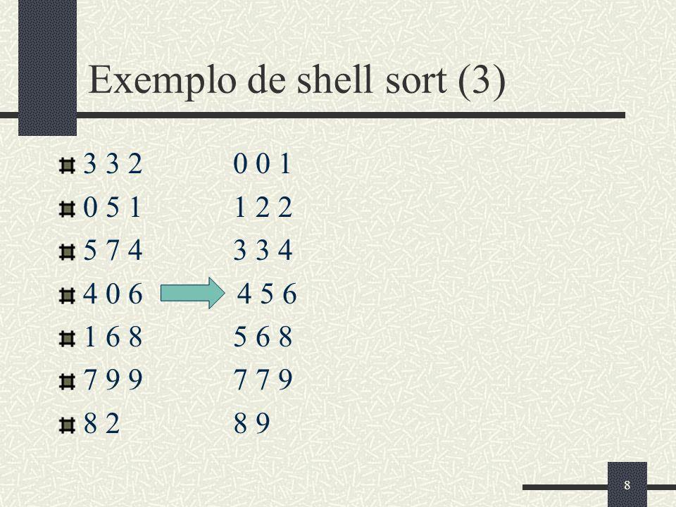 8 Exemplo de shell sort (3) 3 3 2 0 0 1 0 5 1 1 2 2 5 7 4 3 3 4 4 0 6 -> 4 5 6 1 6 8 5 6 8 7 9 9 7 7 9 8 2 8 9