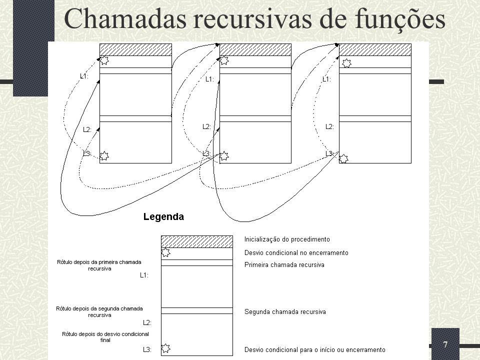28 Case 0: início do procedimento case 0: // início do procedimento recursivo { if(currNode.getValue()== 0) //caso básico, Saída da Recursão { Result = 1; i = currNode.getRetAddr(); // para aonde vai currNode = FactStack.top(); FactStack.pop(); //Desempilha i = currNode.getRetAddr(); } else //entrada normal da recursão { currNode.setX(currNode.getValue() - 1) ; FactStack.push(currNode); //Empilha o currNode //O novo currNode recebe o Valor n-1 currNode.setValue(currNode.getX()); currNode.setRetAddr(1); //vai para case 1 i = 0; // chamada recursiva } break; } //end case 0