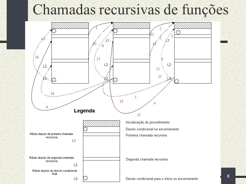 9 Exemplo de Procedimentos Recursivos Cálculo do fatorial de um inteiro Série de Fibbonacci Torres de Hanói