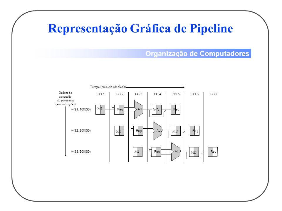 Organização de Computadores Representação Gráfica de Pipeline