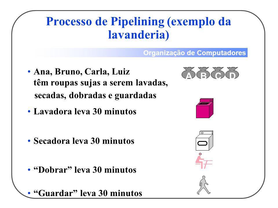 Organização de Computadores Processo seqüencial de lavagem leva oito horas para os quatro Quanto tempo levaria, utilizando-se pipelining .
