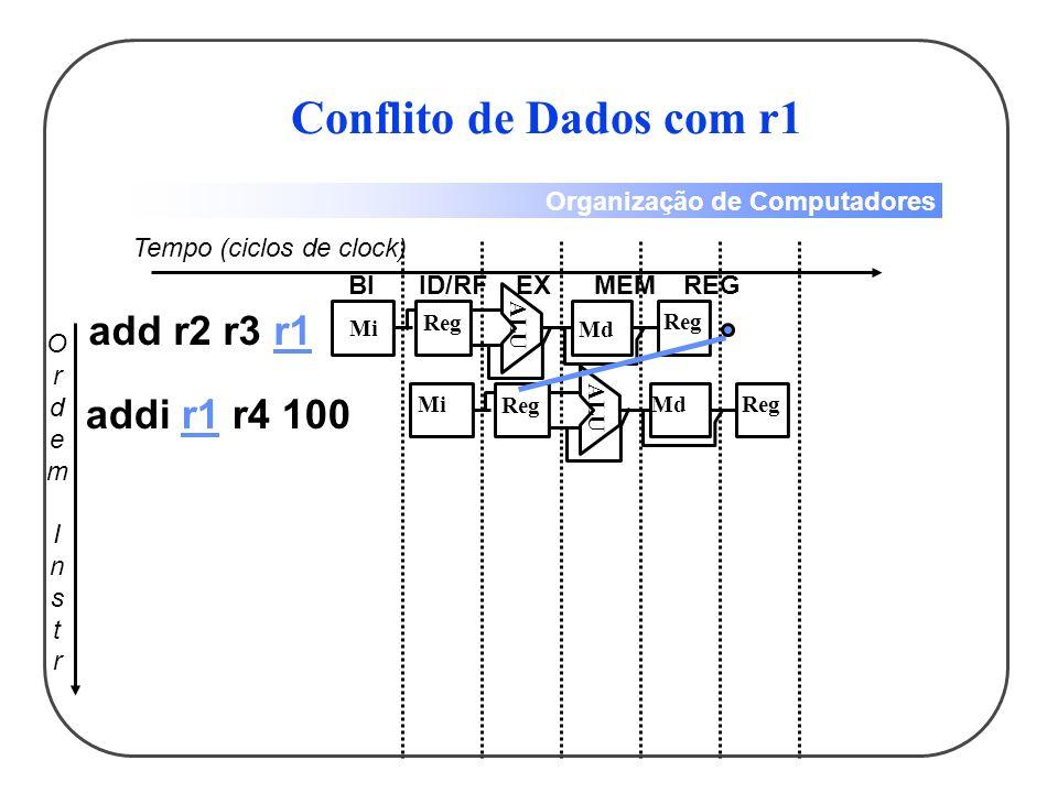 Organização de Computadores OrdemInstrOrdemInstr Tempo (ciclos de clock) add r2 r3 r1 addi r1 r4 100 BIID/RFEXMEMREG ALU Mi Reg Md Reg ALU Mi Reg MdReg Conflito de Dados com r1